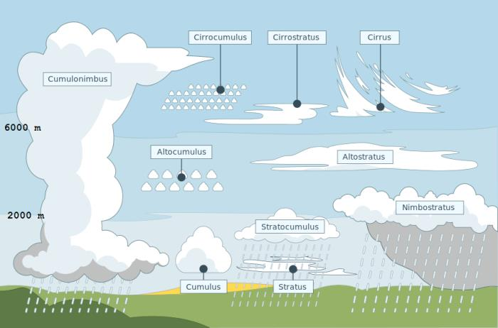 Wolkenkaartje, bron Meteo Julianadorp